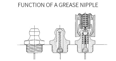 Grease Nipple Function